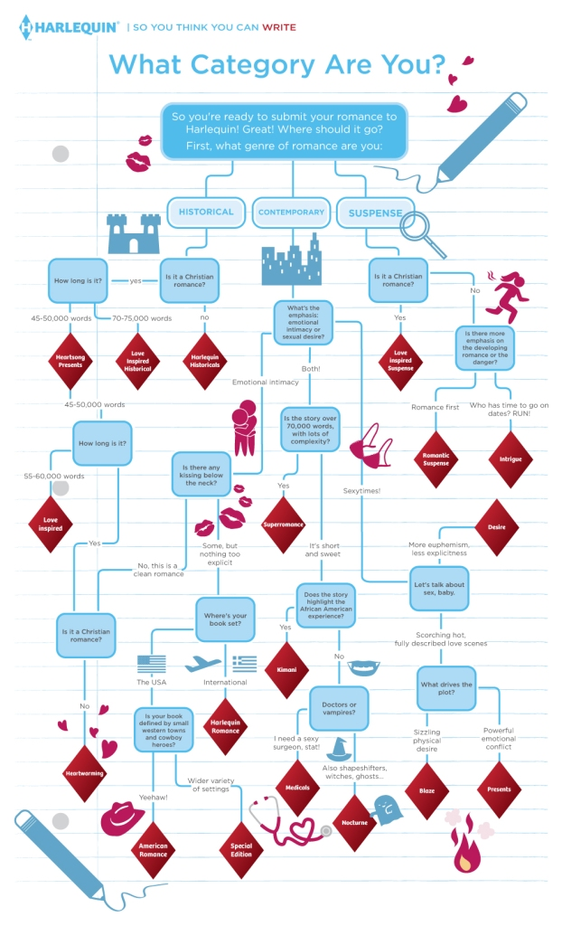 Harlequin_flowchart_final